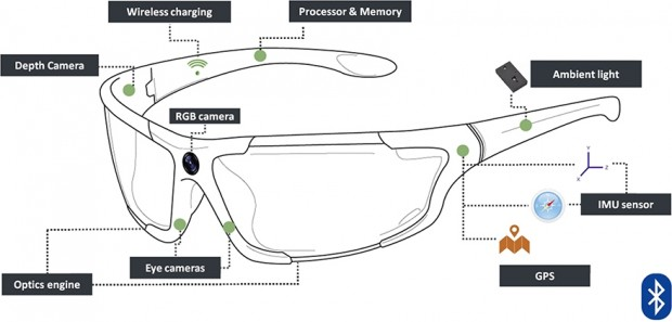 Gafas inteligentes para personas con deficiencias visuales